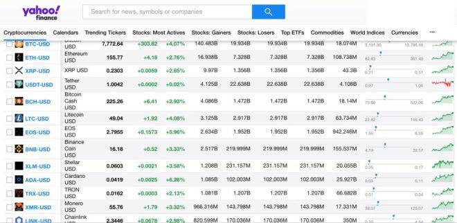 reporte de las criptomonedas en Yahoo Finance.