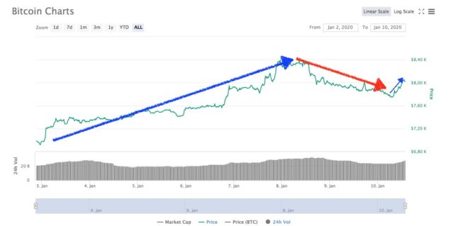 semana Bitcoin 11 enero