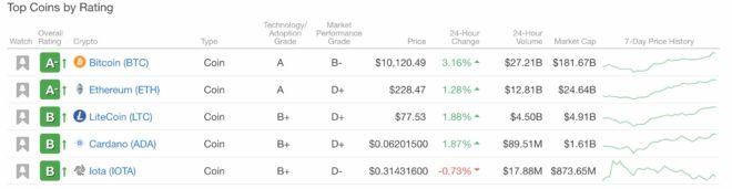 Bitcoin en 1er lugar en Weiss Ratings