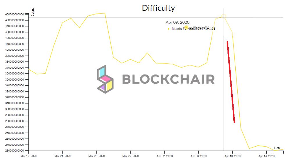 Caída en los niveles de dificultad de Bitcoin SV tras el halving. Gráfica de Blockchain.com