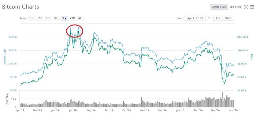Evolucion en el precio de Bitcoin CoinMarketCap