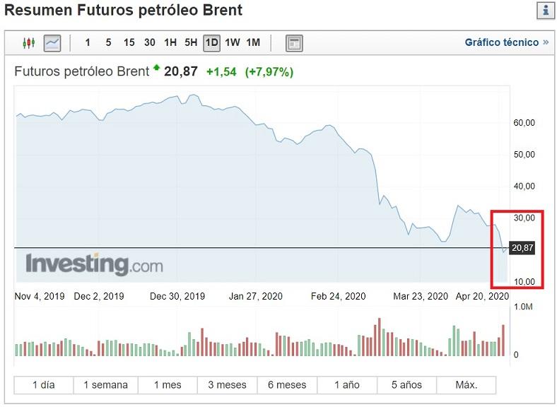 Evolucion precio petroleo Brent