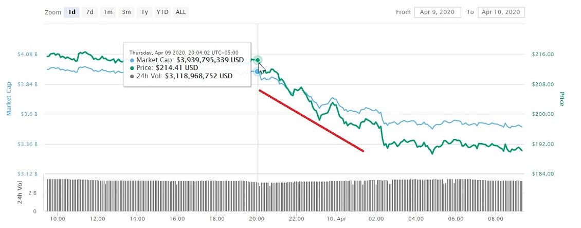 Caída en el precio de Bitcoin SV tras el Halving. Imagen extraída de CoinMarketCap
