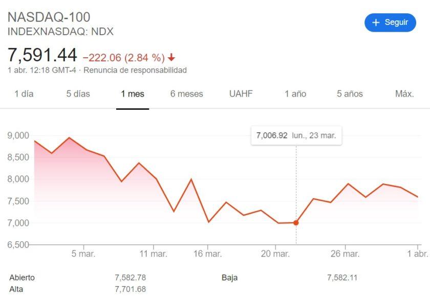 Promedio industrial NASDAQ