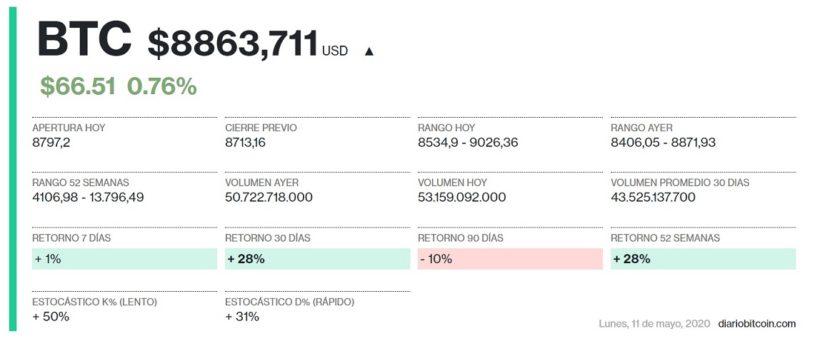 Datos mercado DiarioBitcoin 11 de mayo