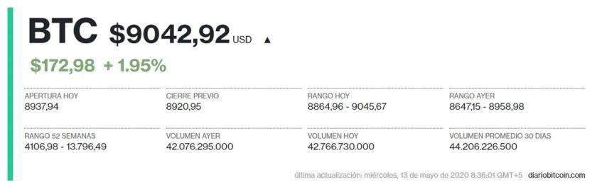Precio de Bitcoin para el 13 de mayo. Imagen extraída de Criptomercados DiarioBitcoin.