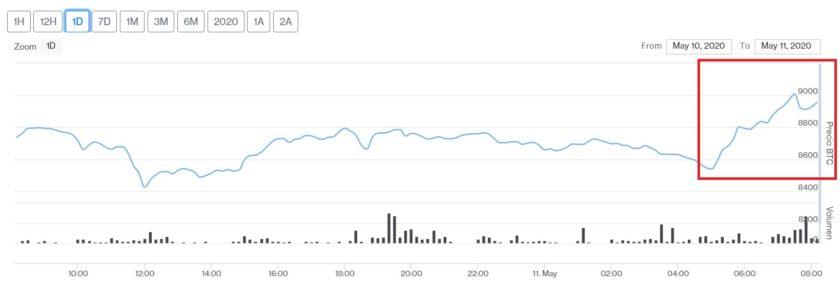 Evolución en el precio de Bitcoin para este 11 de mayo