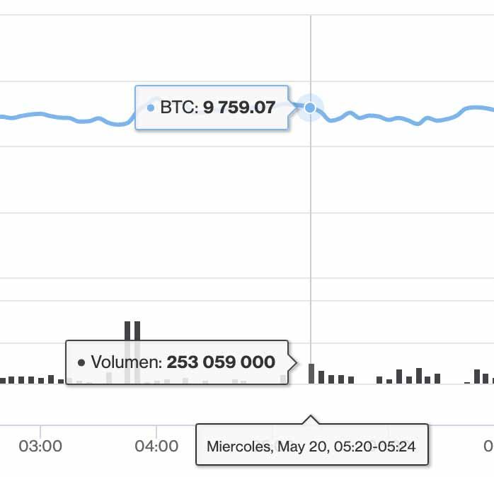 criptomercados-linea-de-precios-contigua-historia-de-precios-diariobitcoin