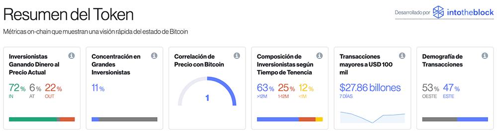 criptomercados-resumen-del-token-diariobitcoin-intotheblock