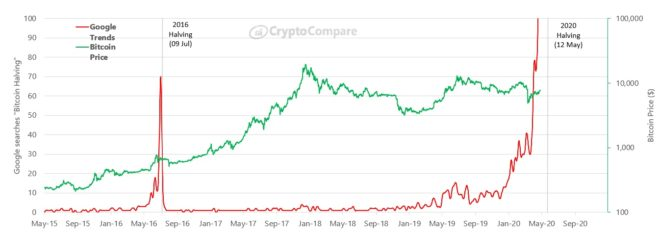 gráfico de Cryptocompare