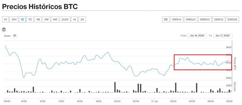 Evolución precio de Bitcoin este 17 de junio. Imagen de CriptoMercados DiarioBitcoin