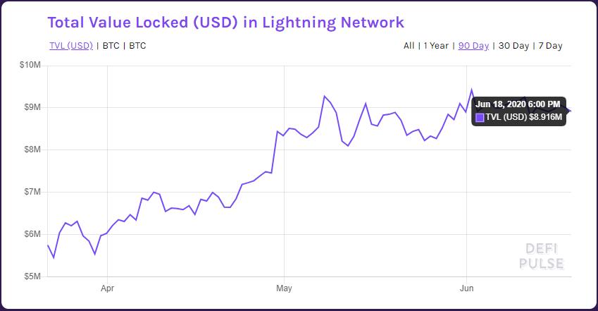 Total de bitcoins guardados en Lightning