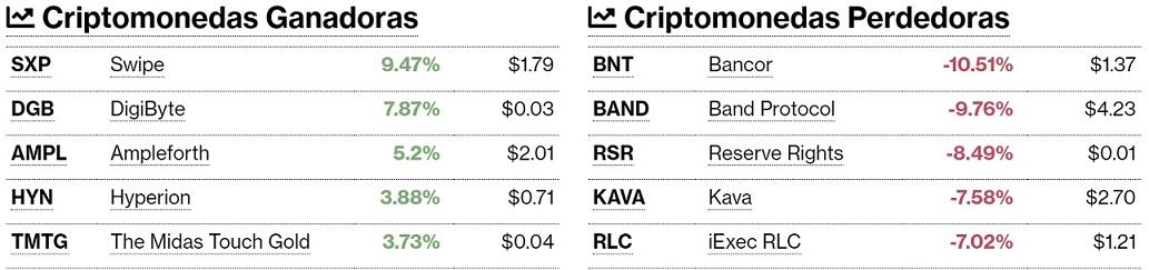 Criptomonedas ganadoras y perdedoras este 24 de julio. Imagen de CriptoMercados DiarioBitcoin