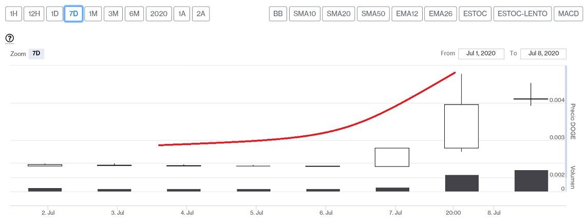 Evolución precio Dogecoin esta última semana. Imagen de CriptoMercados DiarioBitcoin