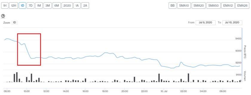 Evolución precio de Bitcoin este 10 de julio. Imagen de CriptoMercados DiarioBitcoin