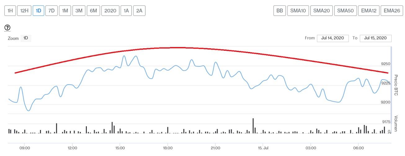 Evolución precio de Bitcoin este 15 de julio. Imagen de CriptoMercados DiarioBitcoin