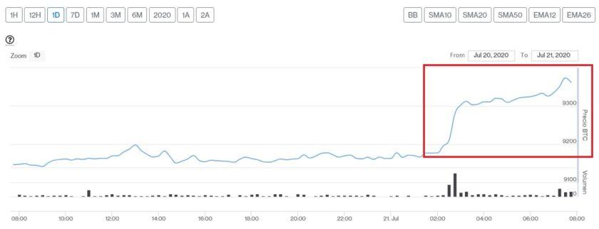 Evolución precio de Bitcoin este 21 de julio. Imagen de CriptoMercados DiarioBitcoin