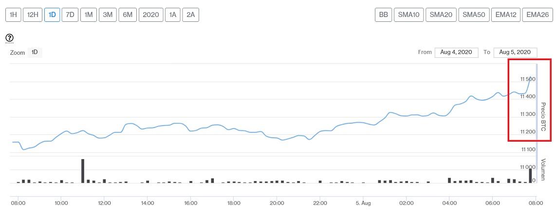 Evolución precio de Bitcoin este 5 de agosto. Imagen de CriptoMercados DiarioBitcoin