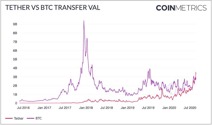 Tether superó a Bitcoin