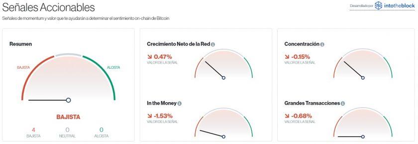 Señales accionables para Bitcoin este 24 de septiembre. Imagen de CriptoMercados DiarioBitcoin