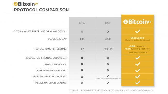 comparación Bitcoin SV