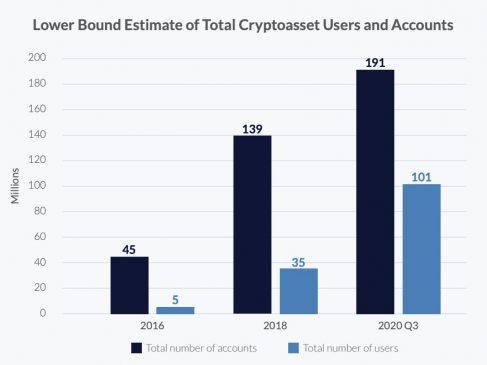 usuarios cripto mundo