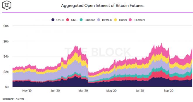 CME BitMEX Futuros Bitcoin