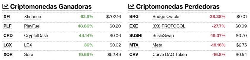 Criptomonedas ganadoras y perdedoras este 6 de octubre. Imagen de CriptoMercados DiarioBitcoin