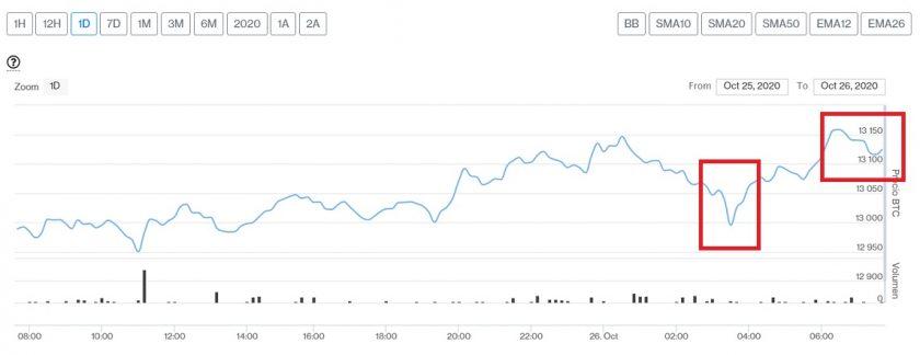 Evolución precio de Bitcoin este 26 de octubre. Imagen de CriptoMercados DiarioBitcoin