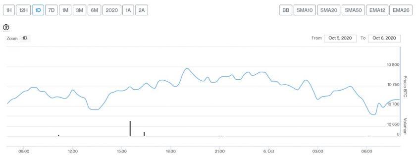 Evolución precio de Bitcoin este 6 de octubre. Imagen de CriptoMercados DiarioBitcoin