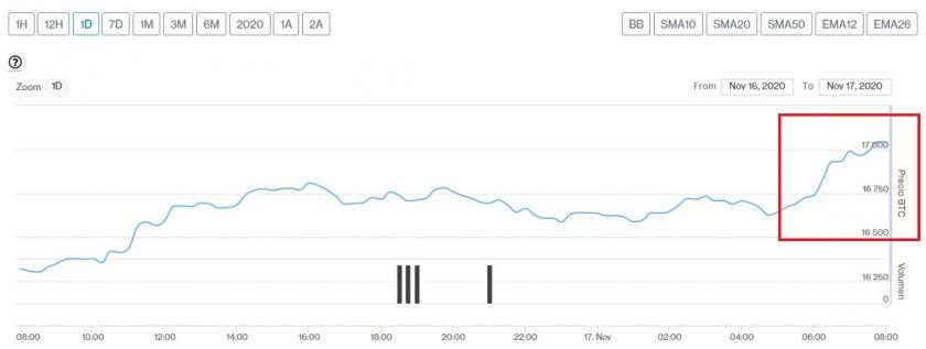 Evolución precio de Bitcoin este 17 de noviembre
