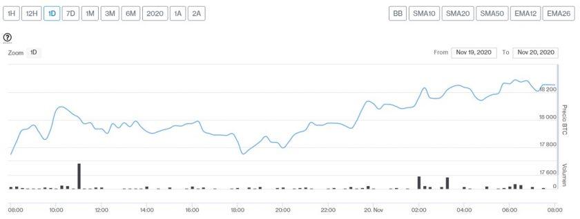 Evolución precio de Bitcoin este 20 de noviembre