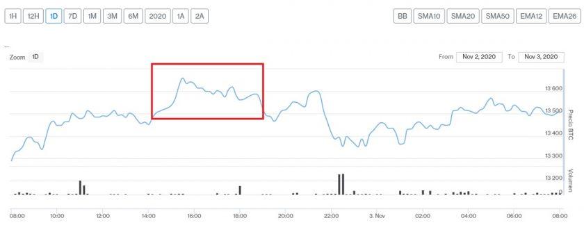 Evolución precio de Bitcoin este 3 de noviembre. Imagen de CriptoMercados DiarioBitcoin