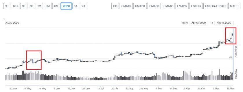 Evolución precio de Bitcoin seis meses después del Halving