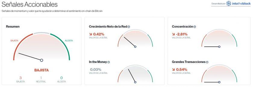 Señales accionables para Bitcoin este 4 de noviembre. Imagen de CriptoMercados DiarioBitcoin