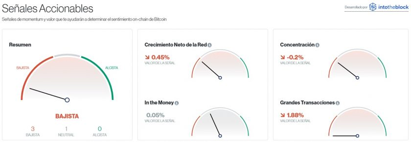 Señales accionables para Bitcoin este 9 de noviembre. Imagen de CriptoMercados DiarioBitcoin