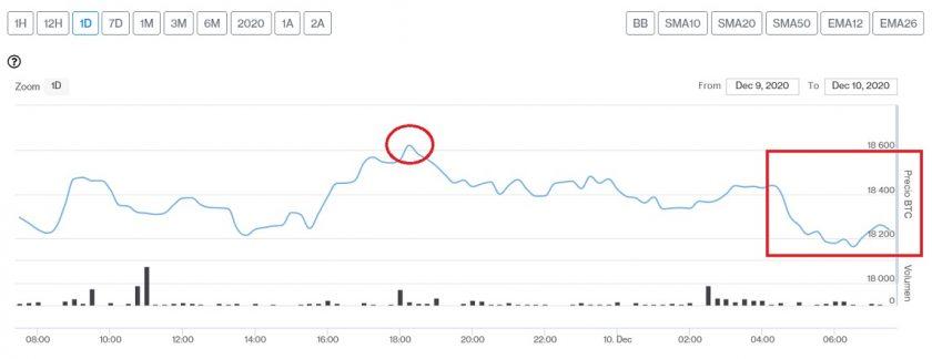 Evolución precio de Bitcoin este 10 de diciembre