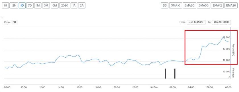 Evolución precio de Bitcoin este 16 de diciembre