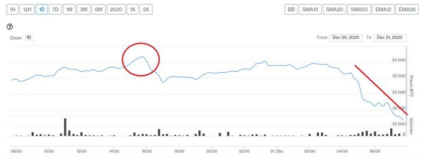 Evolución precio de Bitcoin este 21 de diciembre