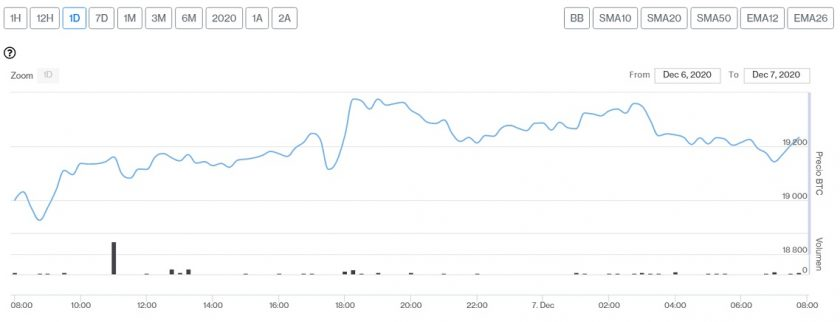 Evolución precio de Bitcoin este 7 de diciembre