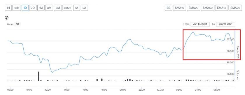 Evolución precio de Bitcoin este 19 de enero