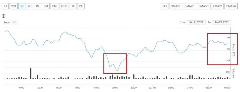 Evolución precio de Bitcoin este 22 de enero