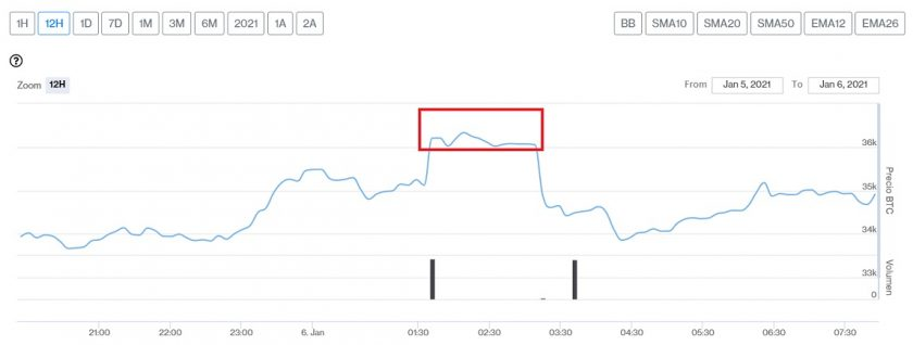 Evolución precio de Bitcoin este 6 de enero