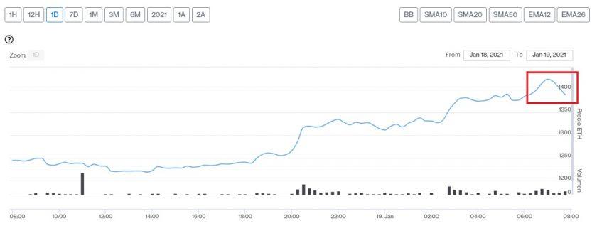 Evolución precio del Ether este 19 de enero