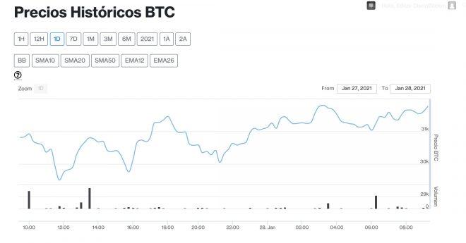 bitcoin 28 enero