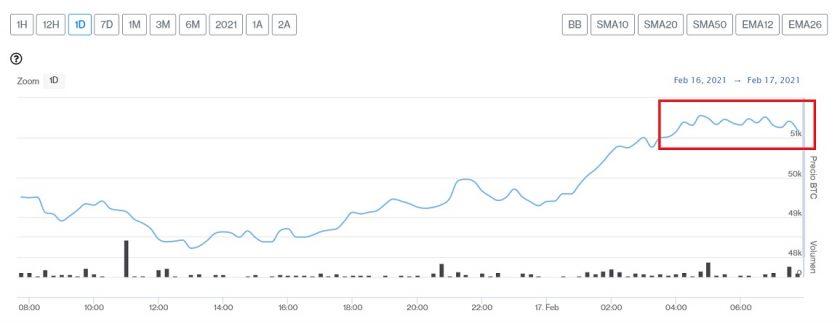 Evolución precio de Bitcoin este 17 de febrero