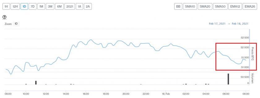 Evolución precio de Bitcoin este 18 de febrero