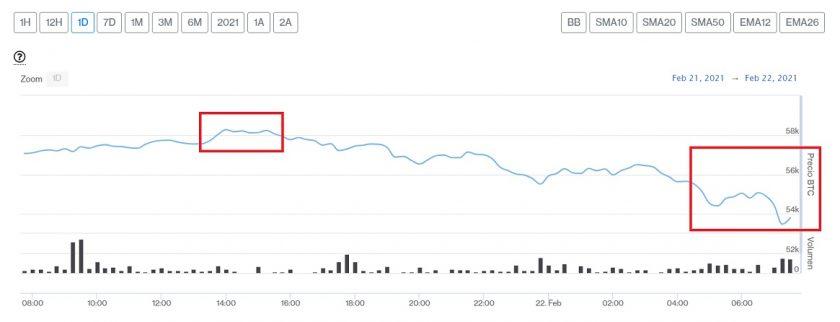 Evolución precio de Bitcoin este 22 de febrero