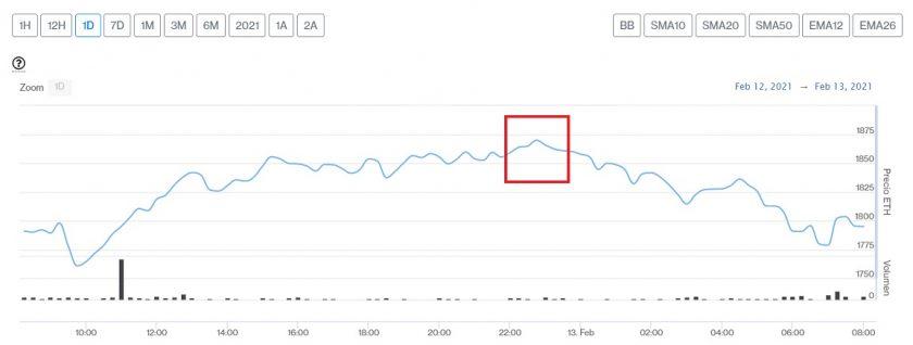 Evolución precio de Ethereum este 13 de febrero