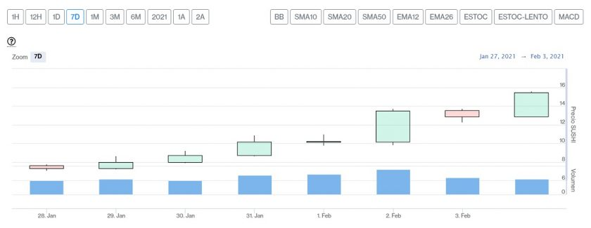 Evolución semanal precio SUSHI.